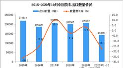 2020年1-10月中国货车出口数据统计分析