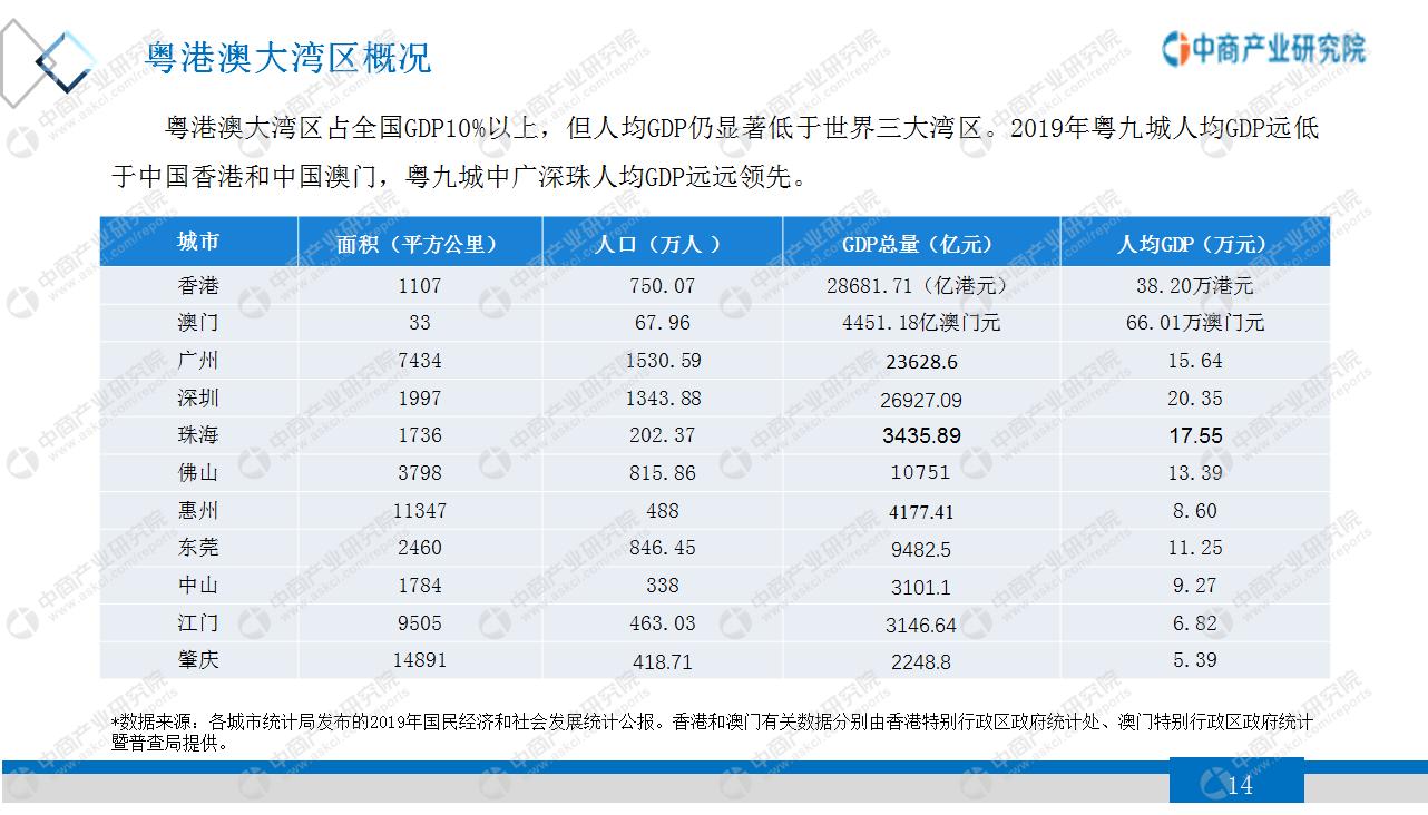 中国2021城市人均gdp_2021中国337个城市gdp