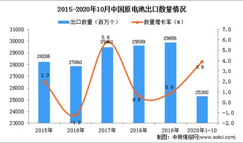2020年1-10月中国原电池出口数据统计分析