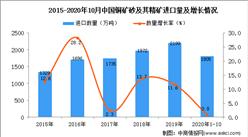 2020年1-10月中国铜矿砂及其精矿进口数据统计分析
