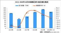2020年1-10月中国棉花进口数据统计分析