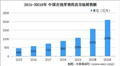 2021年在线零售药房行业市场现状及发展趋势分析(图)
