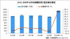 2020年1-10月中国钢材进口数据统计分析