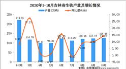 2020年10月吉林省生铁产量数据统计分析