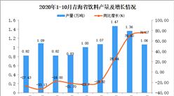 2020年10月青海省饮料产量数据统计分析
