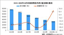 2020年1-10月中国材料技术进口数据统计分析