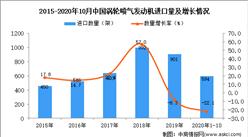 2020年1-10月中国涡轮喷气发动机进口数据统计分析