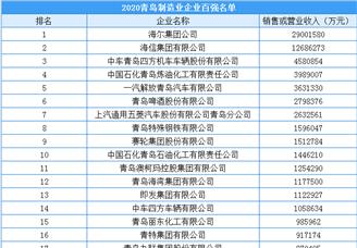 2020年青岛制造企业百强排行榜(附完整榜单)