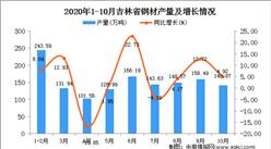 2020年10月吉林省钢材产量数据统计分析