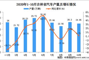 2020年10月吉林省汽车产量数据统计分析