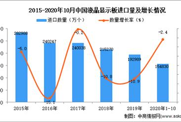 2020年1-10月中国液晶显示板进口数据统计分析