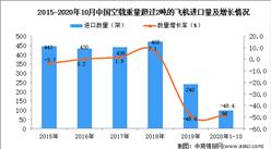 2020年1-10月中国空载重量超过2吨的飞机进口数据统计分析