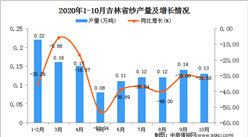 2020年10月吉林省纱产量数据统计分析