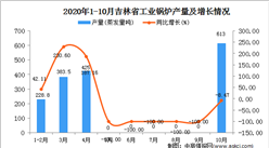 2020年10月吉林省工业锅炉产量数据统计分析