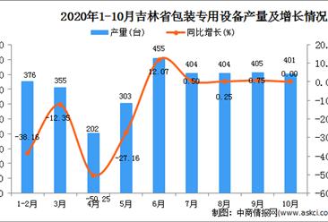 2020年10月吉林省包装专用设备产量数据统计分析