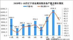 2020年10月辽宁省金属冶炼设备产量数据统计分析