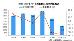 2020年1-10月中国船舶进口数据统计分析