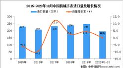 2020年1-10月中国机械手表进口数据统计分析