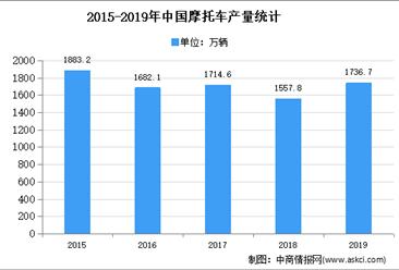 2021年中国摩托车市场现状及发展趋势预测分析