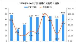 2020年10月宁夏钢材产量数据统计分析