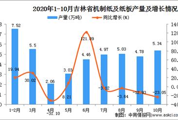2020年10月吉林省机制纸及纸板产量数据统计分析