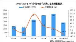 2020年1-10月中国电动手表进口数据统计分析