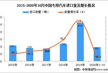 2020年1-10月中国专用汽车进口数据统计分析