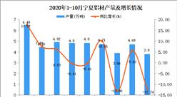 2020年10月宁夏铝材产量数据统计分析