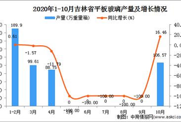 2020年10月吉林省平板玻璃产量数据统计分析