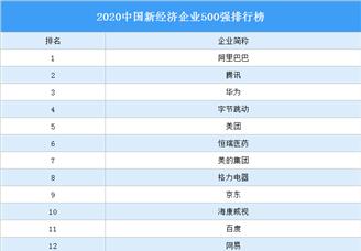 2020中国新经济企业500强排行榜(附完整榜单)