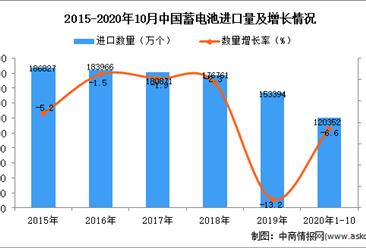 2020年1-10月中国蓄电池进口数据统计分析