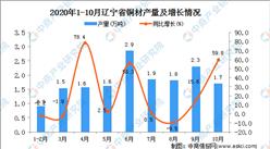 2020年10月辽宁省铜材产量数据统计分析