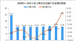 2020年10月宁夏十种有色金属产量数据统计分析
