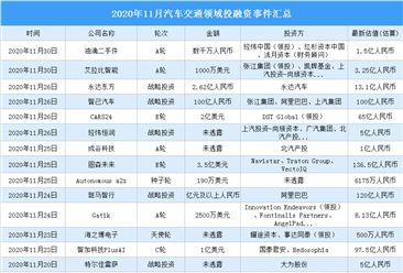 2020年11月汽车交通领域投融资情况分析:投融资金额环比增加31.9%(附完整名单)