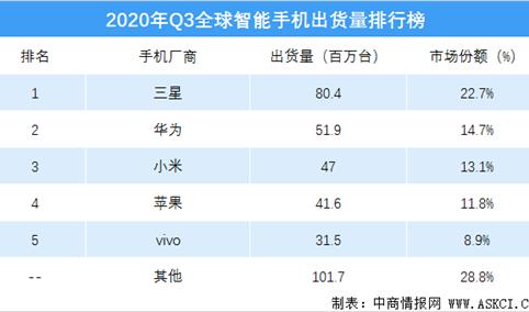 2020年三季度全球智能手机出货量排行榜(附榜单)