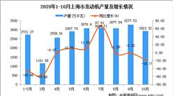 2020年10月上海市发动机产量数据统计分析
