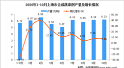 2020年10月上海市合成洗涤剂产量数据统计分析