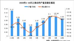 2020年10月上海市纱产量数据统计分析