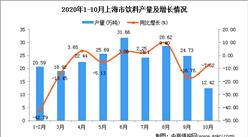 2020年10月上海市饮料产量数据统计分析