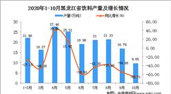 2020年10月黑龙江省饮料产量数据统计分析