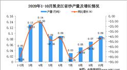2020年10月黑龙江省纱产量数据统计分析