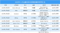 2020年11月金融信息化领域投融资情况分析:种子轮投融资事件最多(附完整名单)