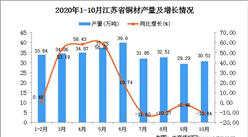 2020年10月江苏省铜材产量数据统计分析