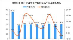 2020年10月甘肃省十种有色金属产量数据统计分析