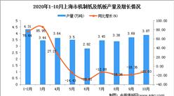2020年10月上海市机制纸及纸板产量数据统计分析