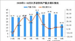 2020年10月江苏省饮料产量数据统计分析