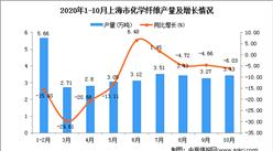 2020年10月上海市化学纤维产量数据统计分析