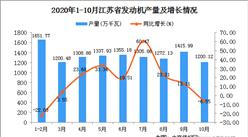 2020年10月江苏省发动机产量数据统计分析