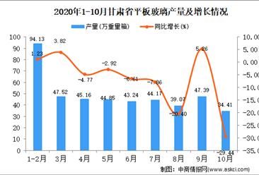 2020年10月甘肃省平板玻璃产量数据统计分析