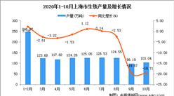 2020年10月上海市生铁产量数据统计分析